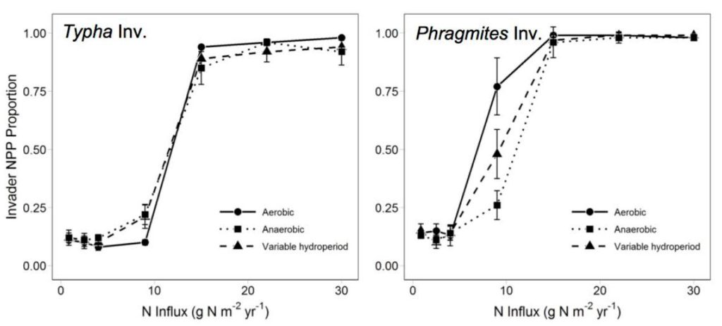 figure showing model results